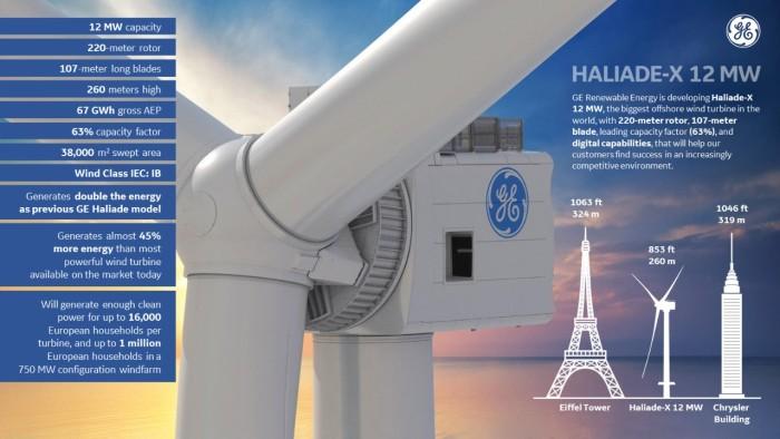 GE announces monster 12 megawatt wind turbine – nearly as ... on
