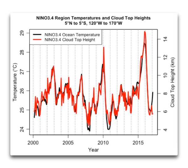 NINO34 sea surface temperature plus cloud height.png