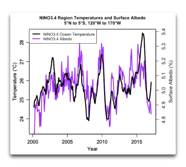 NINO34 sea surface temperature plus surface albedo.png