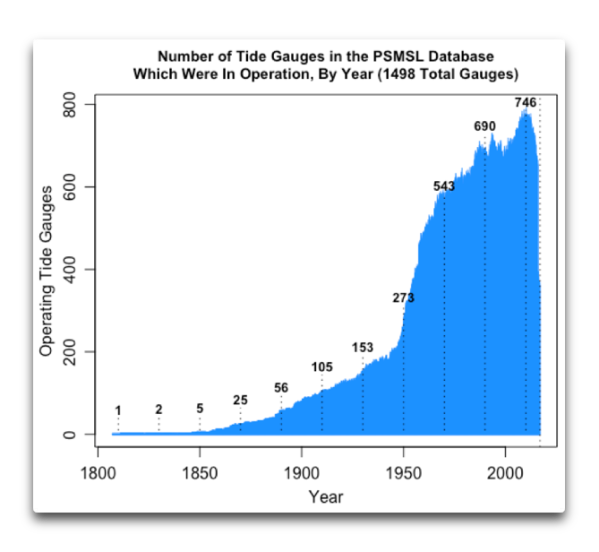 psmsl operating tide gauges by year.png