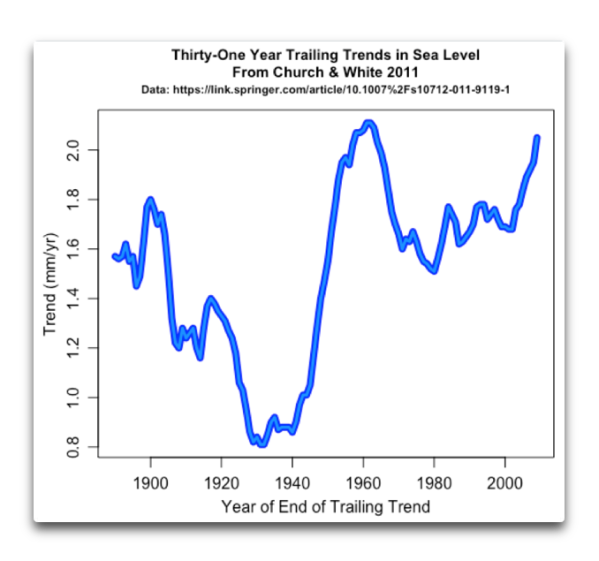 thirty one year trends in sea level.png