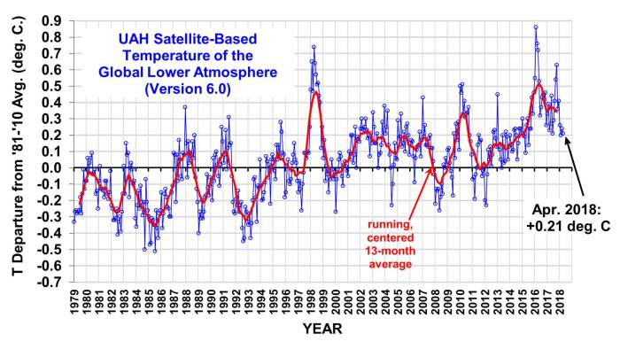 Global Temperature Update For April 2018 Watts Up With That