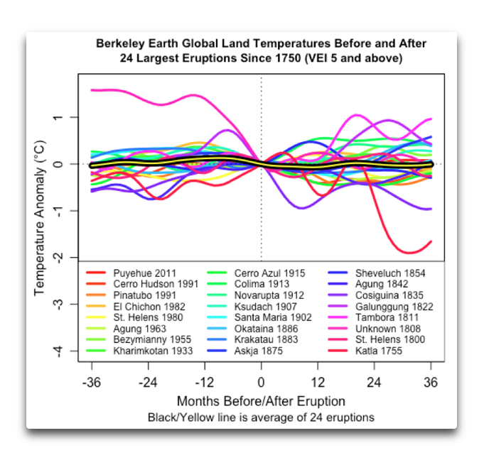 berkeley earth 24 largest eruptions stack.png