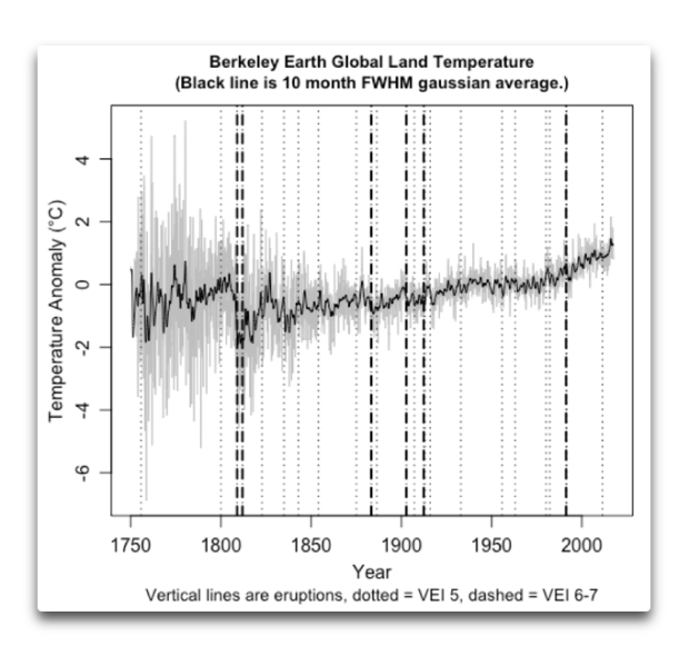 berkeley earth global land temps plus eruptions.png