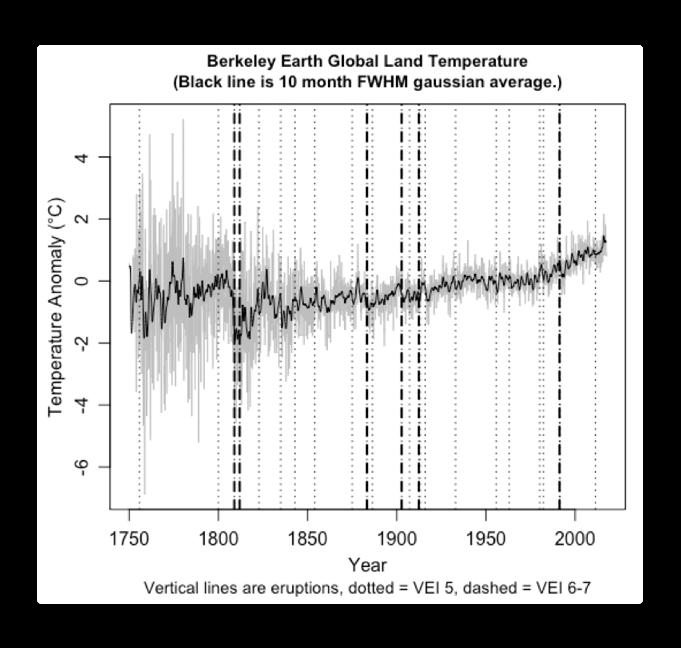 berkeley earth global land temps plus eruptions.png