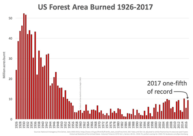The 'New Normal' for Western Forest Fires – Not Necessarily